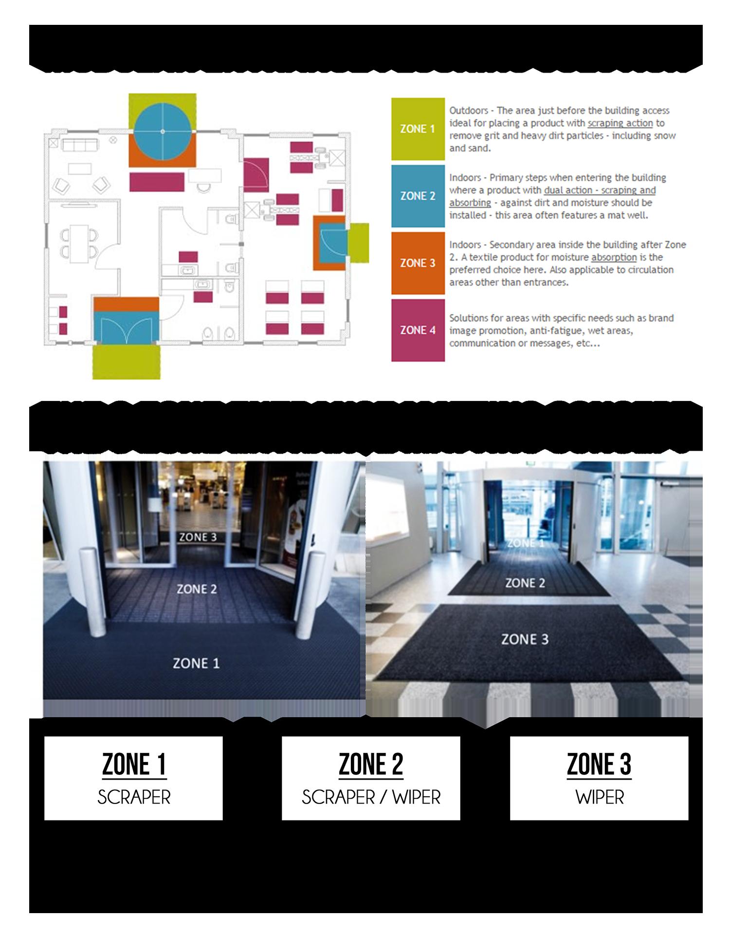 zone matting